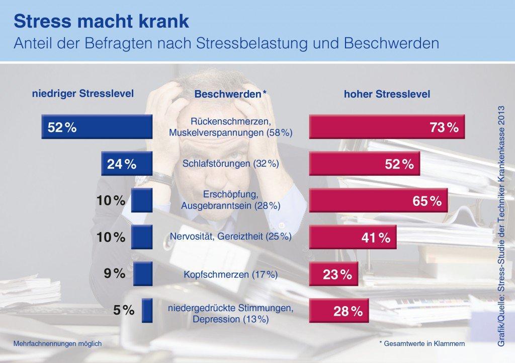 TK_Infografik_Stress
